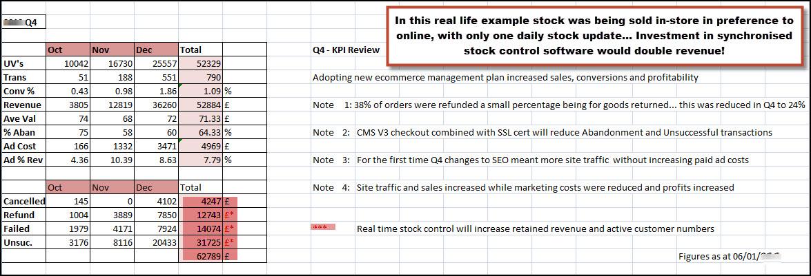 Q4 KPI Example